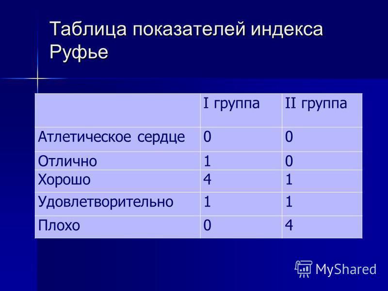 Таблица показателей индекса Руфье I группаII группа Атлетическое сердце 00 Отлично 10 Хорошо 41 Удовлетворительно 11 Плохо 04
