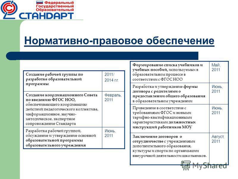 Нормативно-правовое обеспечение Создание рабочей группы по разработке образовательной программы 2011/ 2014 г.г. Создание координационного Совета по введению ФГОС НОО, обеспечивающего координацию действий педагогического коллектива, информационное, на