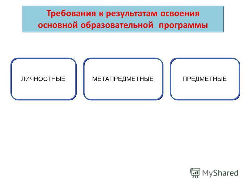 ЛИЧНОСТНЫЕМЕТАПРЕДМЕТНЫЕПРЕДМЕТНЫЕ Требования к результатам освоения основной образовательной программы