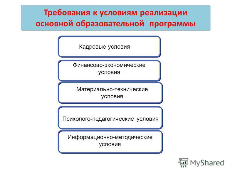 Требования к условиям реализации основной образовательной программы Кадровые условия Финансово-экономические условия Материально-технические условия Психолого-педагогические условия Информационно-методические условия