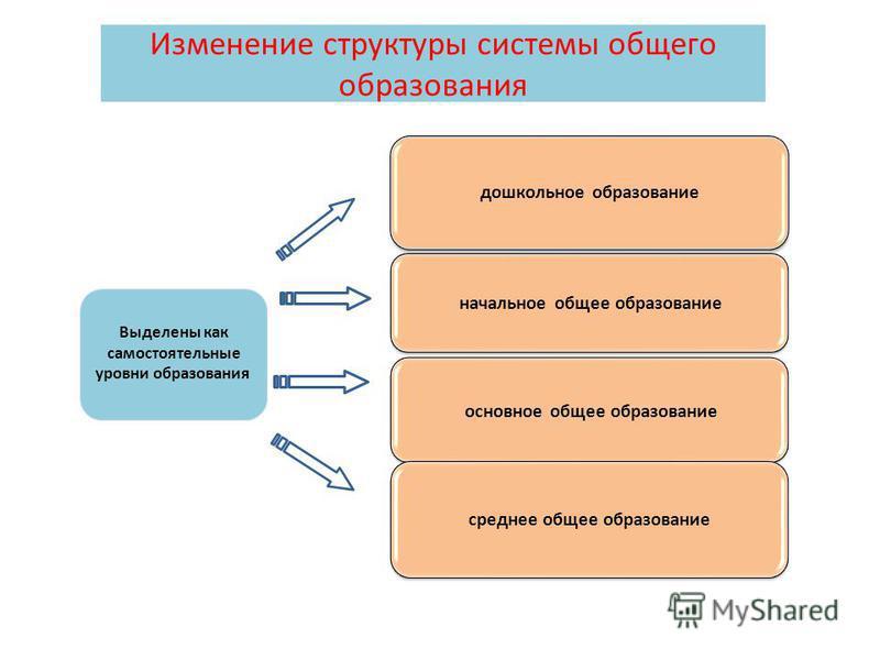4 дошкольное образование начальное общее образование основное общее образование среднее общее образование Изменение структуры системы общего образования Выделены как самостоятельные уровни образования