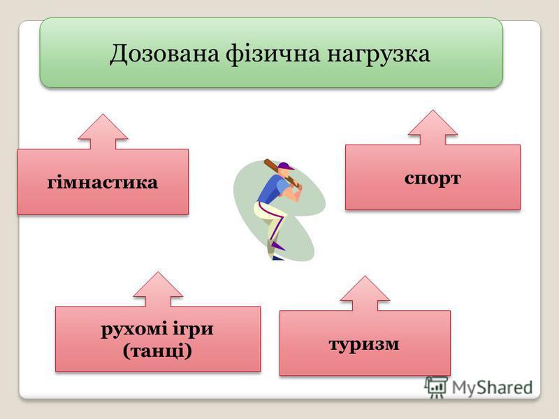 Дозована фізична нагрузка гімнастика рухомі ігри (танці) рухомі ігри (танці) туризм спорт