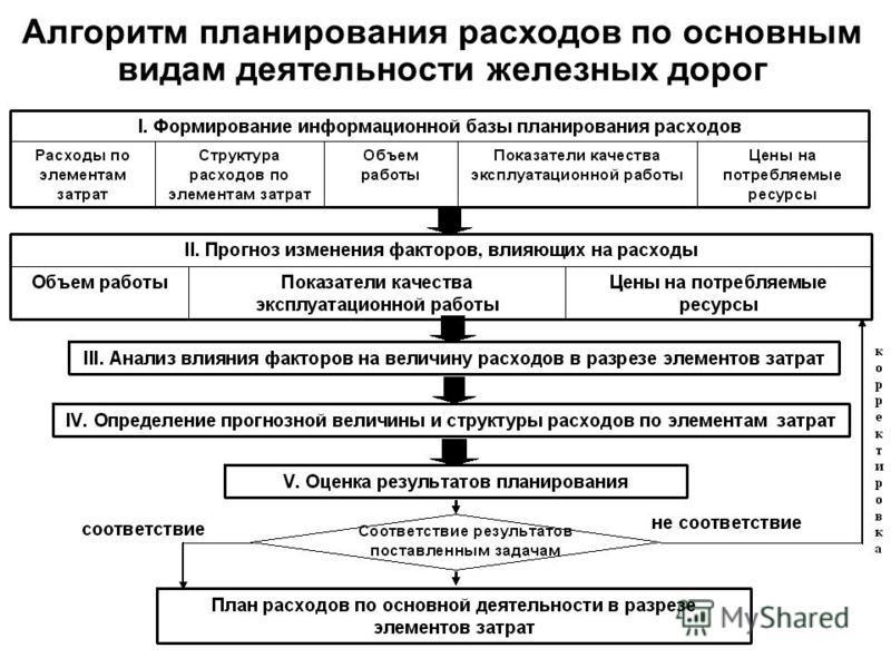 Алгоритм планирования расходов по основным видам деятельности железных дорог