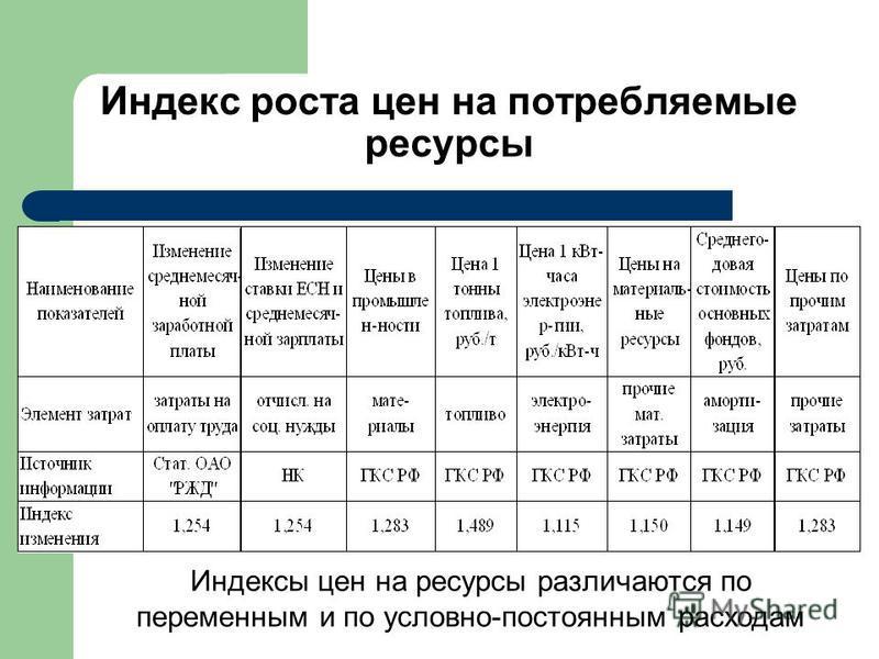 Индекс роста цен на потребляемые ресурсы Индексы цен на ресурсы различаются по переменным и по условно-постоянным расходам