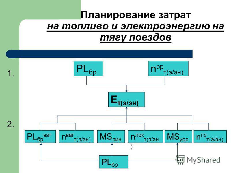 Планирование затрат на топливо и электроэнергию на тягу поездов 1. PL бр n ср т(э/эн) Е т(э/эн) 2. PL бр MS усл MS лин PL бр ваг n ваг т(э/эн) n лок т(э/эн ) n пр т(э/эн)