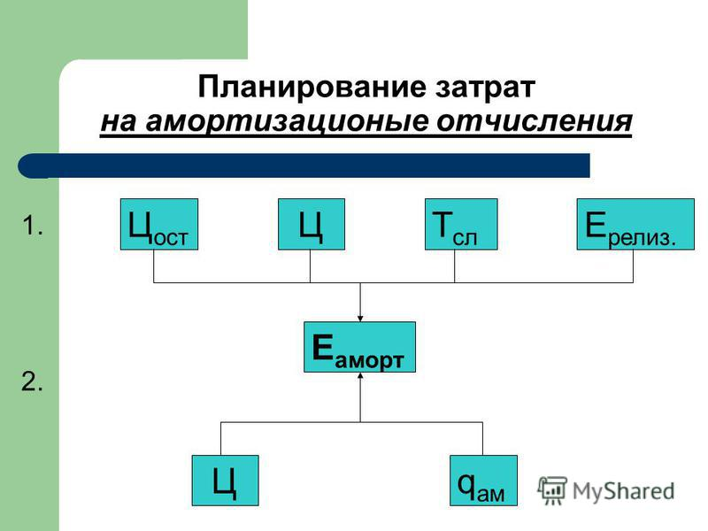 1. 2. Планирование затрат на амортизационные отчисления Ц q ам Е аморт T сл Ц ост Ц Е релиз.