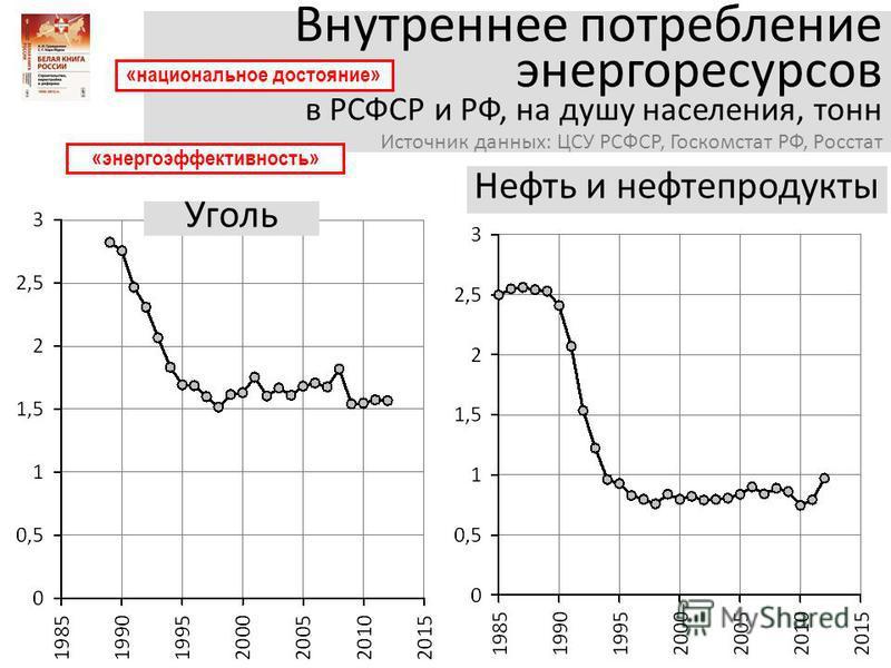 Внутреннее потребление энергоресурсов в РСФСР и РФ, на душу населения, тонн Источник данных: ЦСУ РСФСР, Госкомстат РФ, Росстат «национальное достояние» «энергоэффективность» Нефть и нефтепродукты Уголь