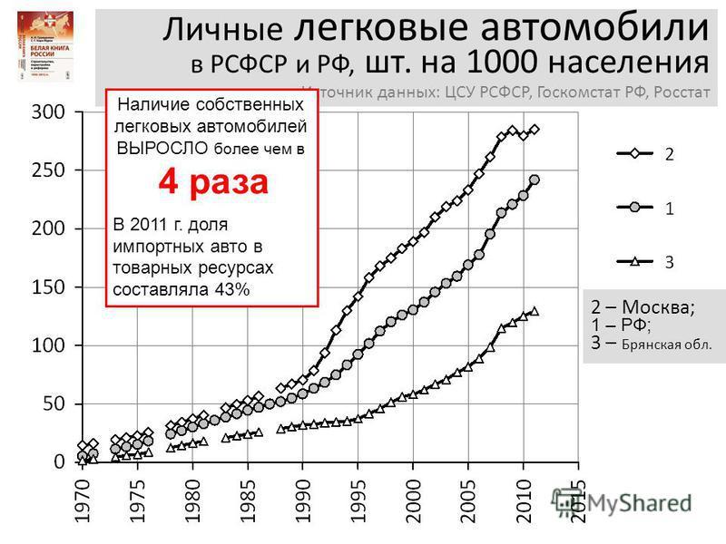 Личные легковые автомобили в РСФСР и РФ, шт. на 1000 населения Источник данных: ЦСУ РСФСР, Госкомстат РФ, Росстат Наличие собственных легковых автомобилей ВЫРОСЛО более чем в 4 раза В 2011 г. доля импортных авто в товарных ресурсах составляла 43% 2 –