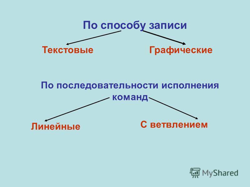 По способу записи Текстовые Графические По последовательности исполнения команд Линейные С ветвлением