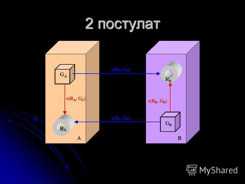 2 постулат
