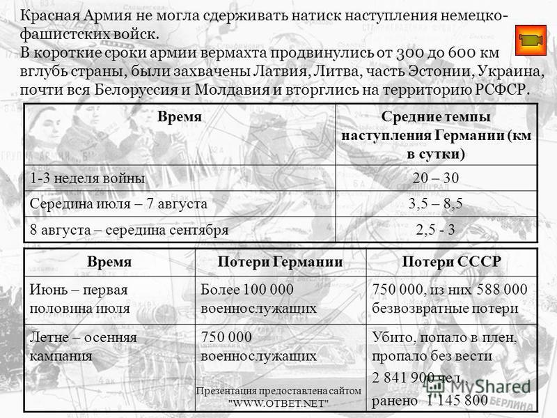 Красная Армия не могла сдерживать натиск наступления немецко- фашистских войск. В короткие сроки армии вермахта продвинулись от 300 до 600 км вглубь страны, были захвачены Латвия, Литва, часть Эстонии, Украина, почти вся Белоруссия и Молдавия и вторг