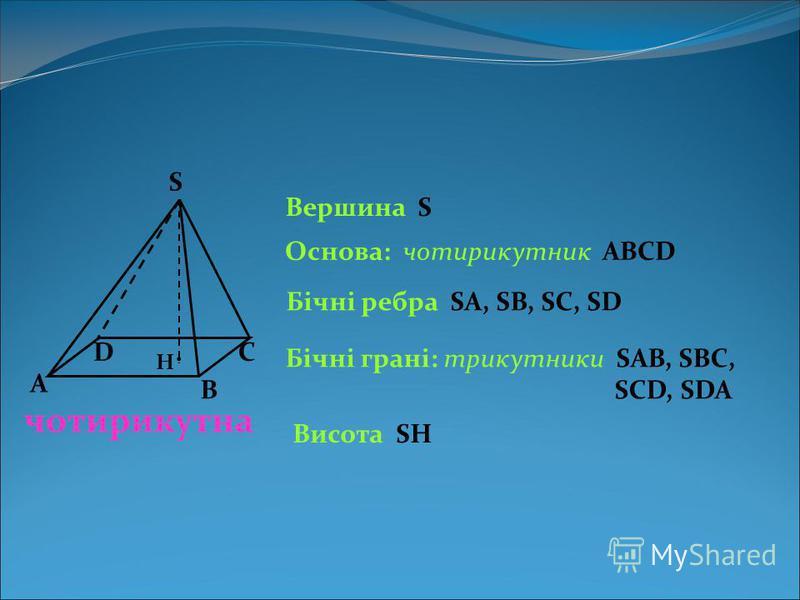 чотирикутна А В СD S Вершина S Основа: чотирикутник АВСD Бічні ребра SA, SB, SC, SD Бічні грані: трикутники SAB, SBC, SCD, SDA Висота SH. Н