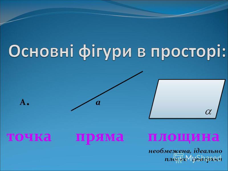 A. a точка пряма площина необмежена, ідеально плоска поверхня