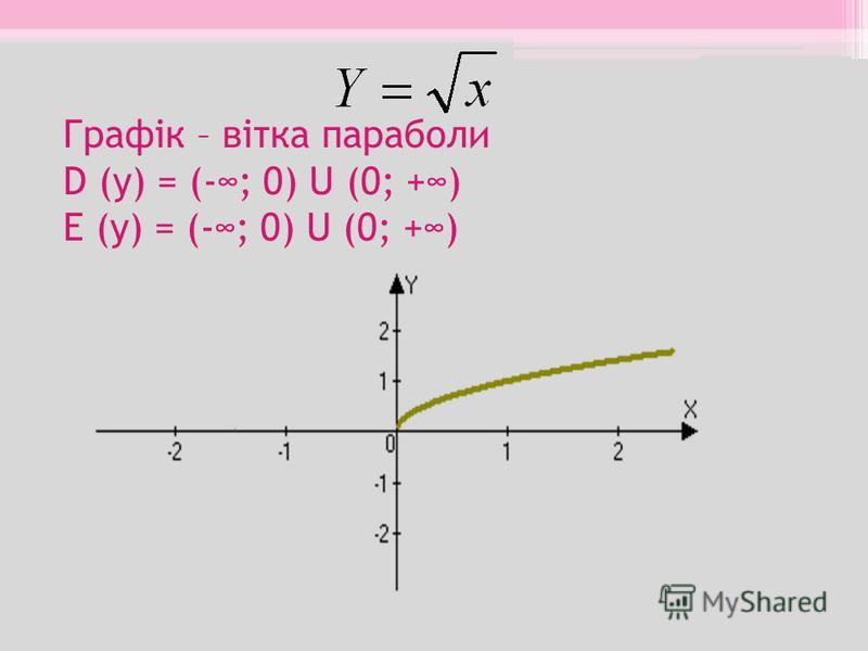 Графік – вітка параболи D (y) = (-; 0) U (0; +) E (y) = (-; 0) U (0; +)