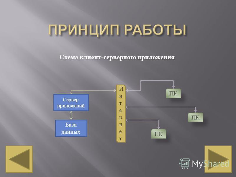 Схема клиент - серверного приложения Сервер приложений База данных Интернет Интернет ПК
