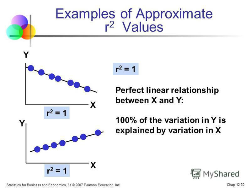 Statistics for Business and Economics, 6e © 2007 Pearson Education, Inc. Chap 12-30 r 2 = 1 Examples of Approximate r 2 Values Y X Y X r 2 = 1 Perfect linear relationship between X and Y: 100% of the variation in Y is explained by variation in X