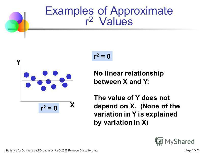 Statistics for Business and Economics, 6e © 2007 Pearson Education, Inc. Chap 12-32 Examples of Approximate r 2 Values r 2 = 0 No linear relationship between X and Y: The value of Y does not depend on X. (None of the variation in Y is explained by va