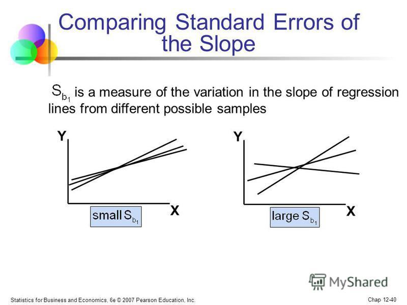 Statistics for Business and Economics, 6e © 2007 Pearson Education, Inc. Chap 12-40 Comparing Standard Errors of the Slope Y X Y X is a measure of the variation in the slope of regression lines from different possible samples