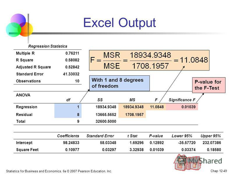 Statistics for Business and Economics, 6e © 2007 Pearson Education, Inc. Chap 12-49 Excel Output Regression Statistics Multiple R0.76211 R Square0.58082 Adjusted R Square0.52842 Standard Error41.33032 Observations10 ANOVA dfSSMSFSignificance F Regres