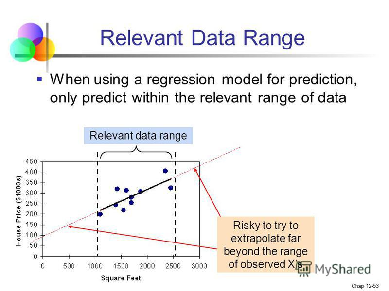 Statistics for Business and Economics, 6e © 2007 Pearson Education, Inc. Chap 12-53 Relevant Data Range When using a regression model for prediction, only predict within the relevant range of data Relevant data range Risky to try to extrapolate far b