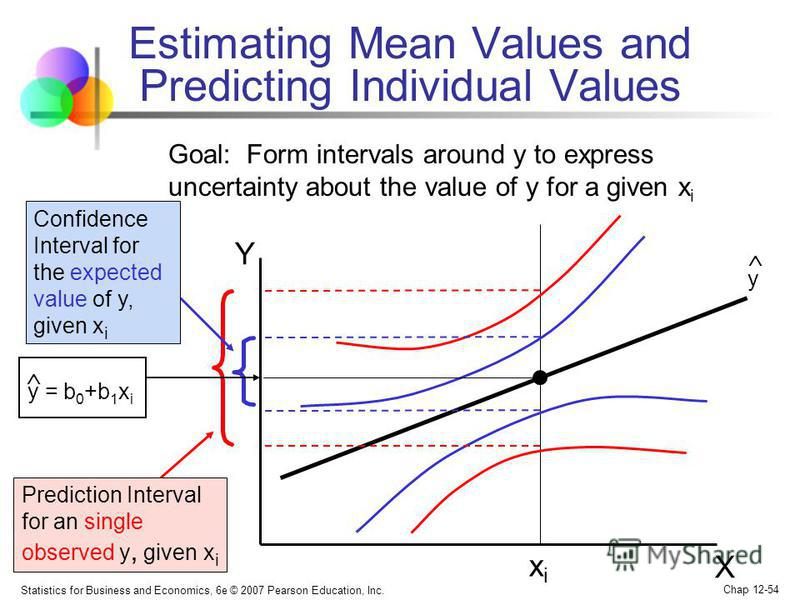 Statistics for Business and Economics, 6e © 2007 Pearson Education, Inc. Chap 12-54 Estimating Mean Values and Predicting Individual Values Y X x i y = b 0 +b 1 x i Confidence Interval for the expected value of y, given x i Prediction Interval for an
