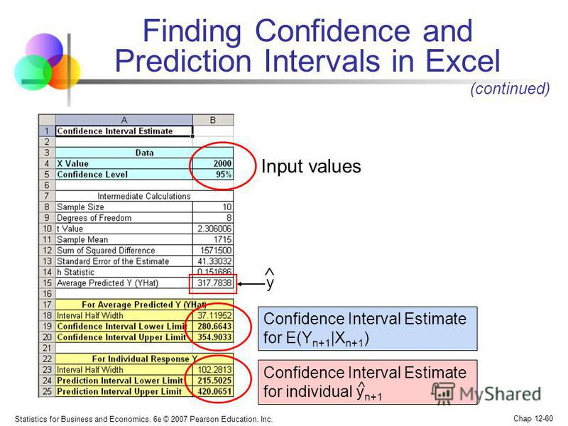 Statistics for Business and Economics, 6e © 2007 Pearson Education, Inc. Chap 12-60 Input values Finding Confidence and Prediction Intervals in Excel (continued) Confidence Interval Estimate for E(Y n+1 |X n+1 ) Confidence Interval Estimate for indiv