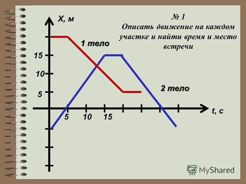 51015 5 10 15 X, м t, c 2 тело 1 тело 1 Описать движение на каждом участке и найти время и место встречи