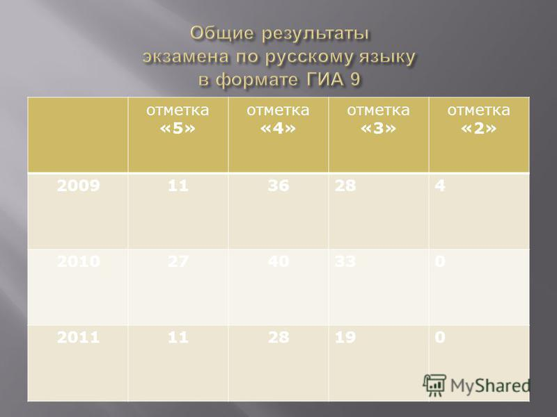отметка «5» отметка «4» отметка «3» отметка «2» 20091136284 20102740330 20111128190