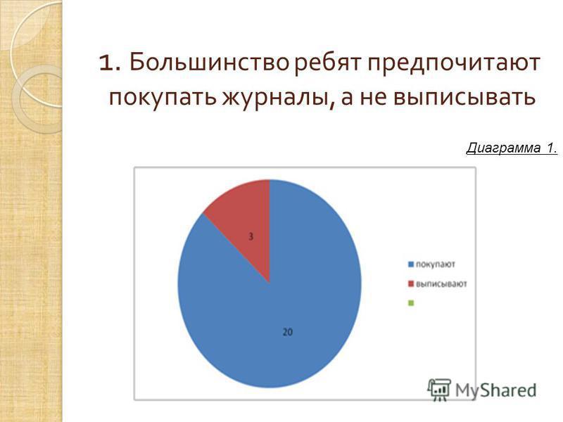 1. Большинство ребят предпочитают покупать журналы, а не выписывать Диаграмма 1.