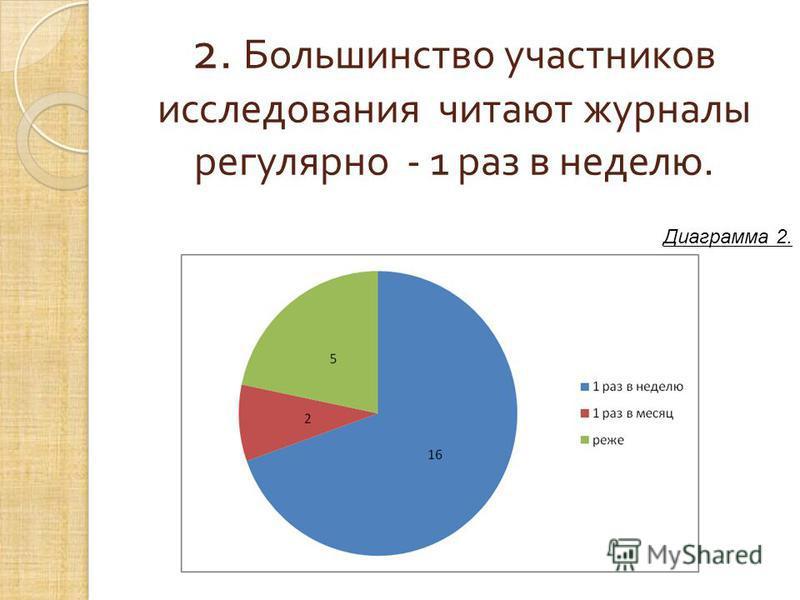 2. Большинство участников исследования читают журналы регулярно - 1 раз в неделю. Диаграмма 2.