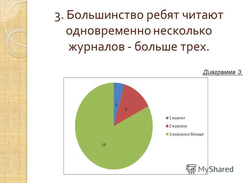 3. Большинство ребят читают одновременно несколько журналов - больше трех. Диаграмма 3.