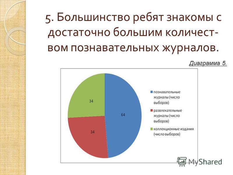 5. Большинство ребят знакомы с достаточно большим количеством познавательных журналов. Диаграмма 5.