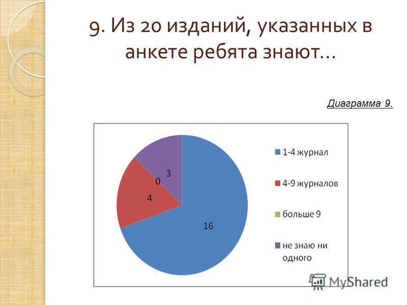 9. Из 20 изданий, указанных в анкете ребята знают... Диаграмма 9.