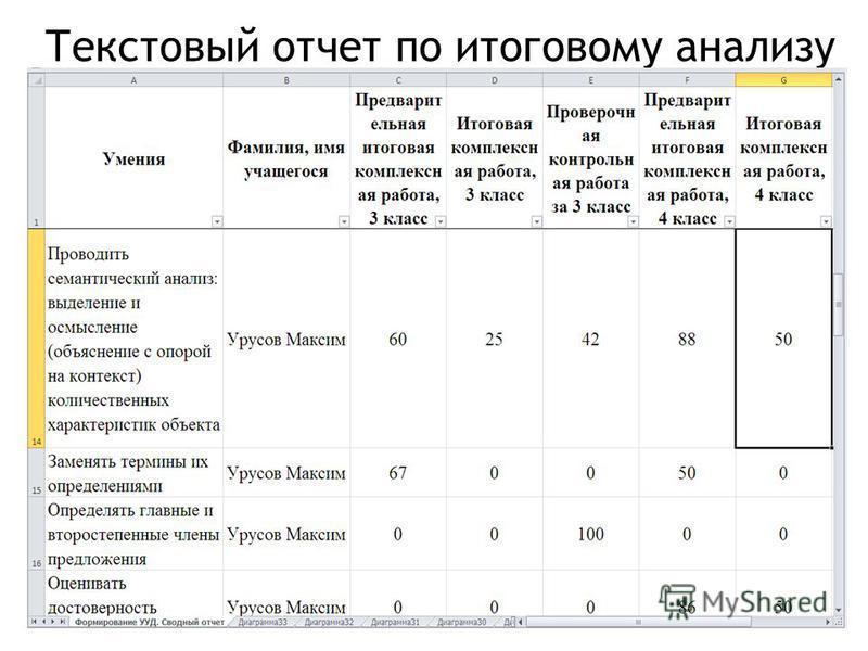 Текстовый отчет по итоговому анализу
