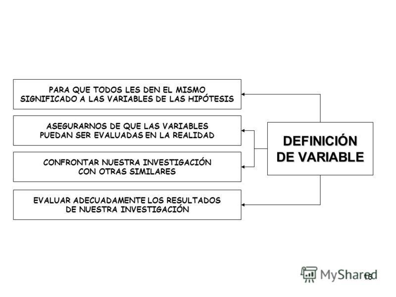 16 DEFINICIÓN DE VARIABLE PARA QUE TODOS LES DEN EL MISMO SIGNIFICADO A LAS VARIABLES DE LAS HIPÓTESIS ASEGURARNOS DE QUE LAS VARIABLES PUEDAN SER EVALUADAS EN LA REALIDAD CONFRONTAR NUESTRA INVESTIGACIÓN CON OTRAS SIMILARES EVALUAR ADECUADAMENTE LOS