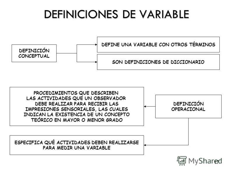 17 DEFINICIONES DE VARIABLE DEFINICIÓN CONCEPTUAL DEFINE UNA VARIABLE CON OTROS TÉRMINOS SON DEFINICIONES DE DICCIONARIO DEFINICIÓN OPERACIONAL PROCEDIMIENTOS QUE DESCRIBEN LAS ACTIVIDADES QUE UN OBSERVADOR DEBE REALIZAR PARA RECIBIR LAS IMPRESIONES