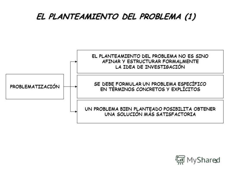 3 EL PLANTEAMIENTO DEL PROBLEMA (1) PROBLEMATIZACIÓN EL PLANTEAMIENTO DEL PROBLEMA NO ES SINO AFINAR Y ESTRUCTURAR FORMALMENTE LA IDEA DE INVESTIGACIÓN SE DEBE FORMULAR UN PROBLEMA ESPECÍFICO EN TÉRMINOS CONCRETOS Y EXPLÍCITOS UN PROBLEMA BIEN PLANTE