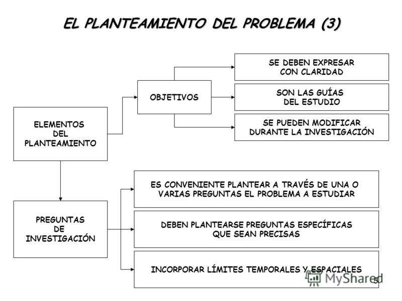 5 EL PLANTEAMIENTO DEL PROBLEMA (3) ELEMENTOS DEL PLANTEAMIENTO OBJETIVOS SE DEBEN EXPRESAR CON CLARIDAD SON LAS GUÍAS DEL ESTUDIO SE PUEDEN MODIFICAR DURANTE LA INVESTIGACIÓN PREGUNTAS DE INVESTIGACIÓN ES CONVENIENTE PLANTEAR A TRAVÉS DE UNA O VARIA