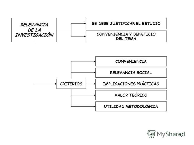6 RELEVANCIA DE LA INVESTIGACIÓN SE DEBE JUSTIFICAR EL ESTUDIO CONVENIENCIA Y BENEFICIO DEL TEMA CRITERIOS CONVENIENCIA RELEVANCIA SOCIAL IMPLICACIONES PRÁCTICAS VALOR TEÓRICO UTILIDAD METODOLÓGICA