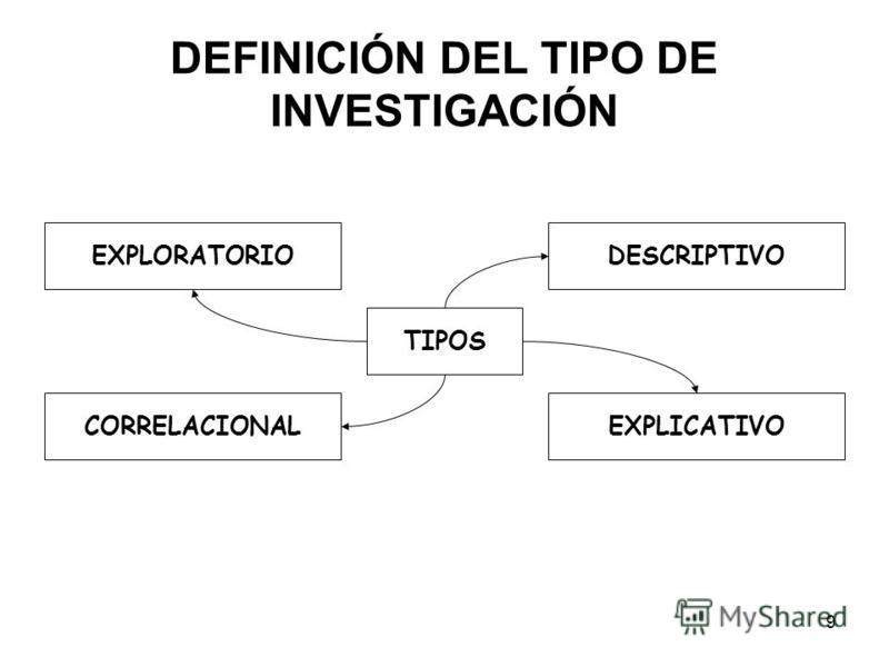 9 DEFINICIÓN DEL TIPO DE INVESTIGACIÓN TIPOS DESCRIPTIVO EXPLICATIVOCORRELACIONAL EXPLORATORIO