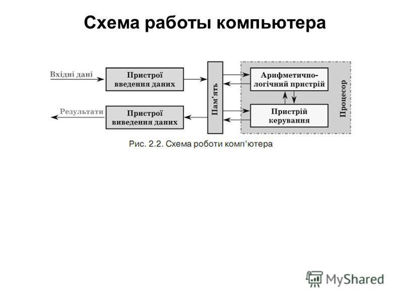 Схема работы компьютера