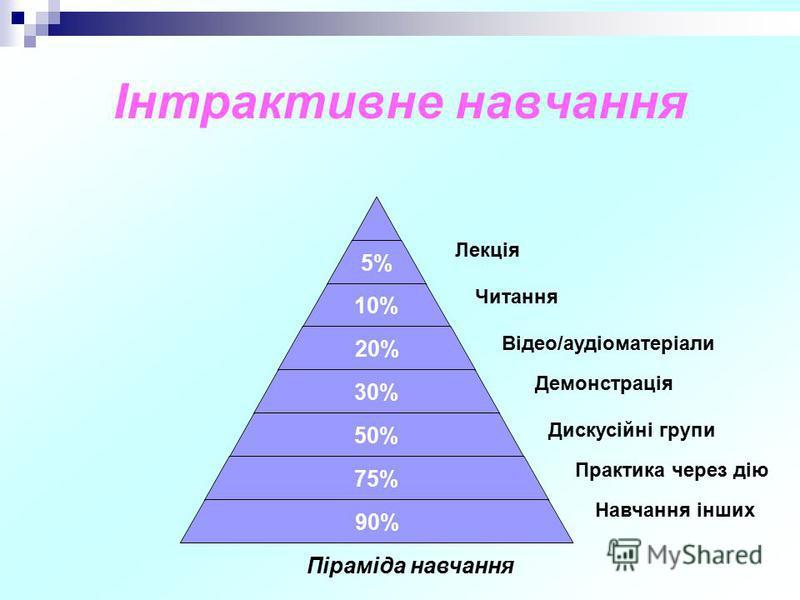 Інтрактивне навчання 5% 10% 20% 30% 50% 75% 90% Лекція Читання Відео/аудіоматеріали Демонстрація Дискусійні групи Практика через дію Навчання інших Піраміда навчання