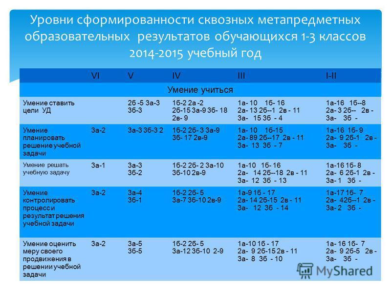 Уровни сформированности сквозных метапредметных образовательных результатов обучающихся 1-3 классов 2014-2015 учебный год VIVIVIIII-II Умение учиться Умение ставить цели УД 2 б -5 3 а-3 3 б-3 1 б-2 2 а -2 2 б-15 3 а-9 3 б- 18 2 в- 9 1 а- 10 1 б- 16 2