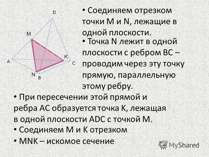 D C B A N M Точка N лежит в одной плоскости с ребром BC – проводим через эту точку прямую, параллельную этому ребру. Соединяем M и K отрезком При пересечении этой прямой и ребра AC образуется точка K, лежащая в одной плоскости ADC с точкой M. K Соеди