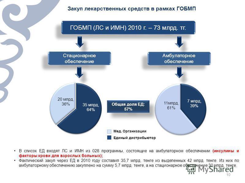 10 Закуп лекарственных средств в рамках ГОБМП ГОБМП (ЛС и ИМН) 2010 г. – 73 млрд. т г. Стационарное обеспечение Амбулаторное обеспечение 35 млрд, 64% 20 млрд, 36% В список ЕД входят ЛС и ИМН из 028 программы, состоящие на амбулаторном обеспечении (ин