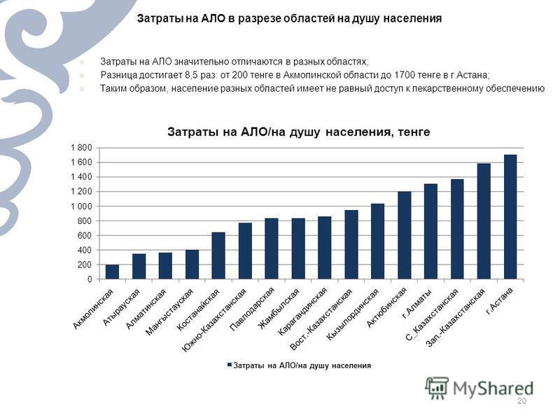 Затраты на АЛО в разрезе областей на душу населения Затраты на АЛО значительно отличаются в разных областях; Разница достигает 8,5 раз: от 200 тенге в Акмолинской области до 1700 тенге в г.Астана; Таким образом, население разных областей имеет не рав