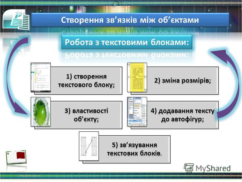 1) створення текстового блоку; 2) зміна розмірів; 3) властивості обєкту; 4) додавання тексту до автофігур; 5) звязування текстових блоків.