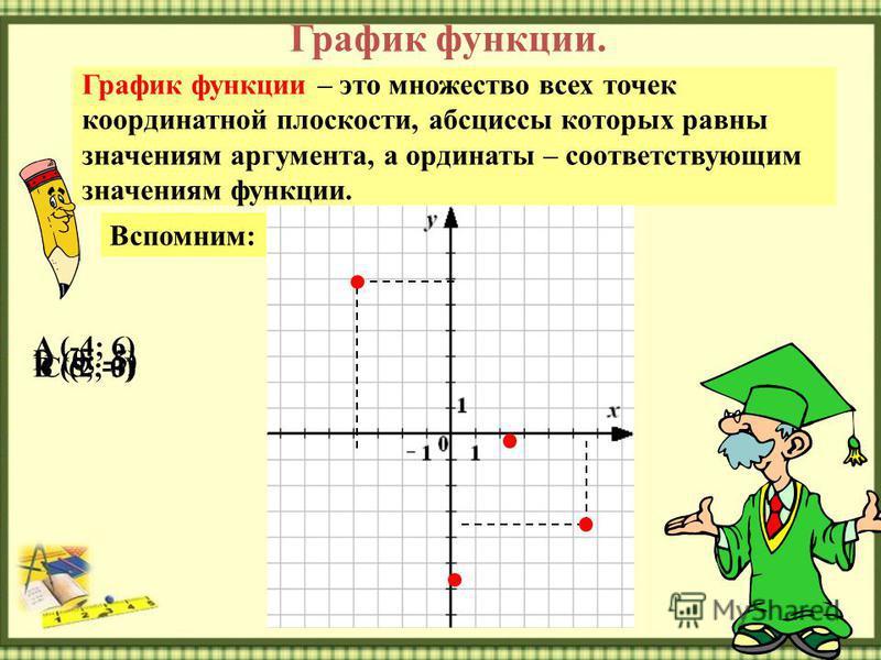 График функции. График функции – это множество всех точек координатной плоскости, абсциссы которых равны значениям аргумента, а ординаты – соответствующим значениям функции. Вспомним: A (-4; 6) B (5; -3)C (2; 0) D (0; -5)