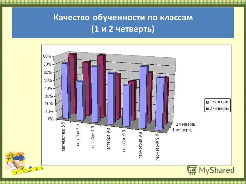 Качество обученности по классам (1 и 2 четверть)