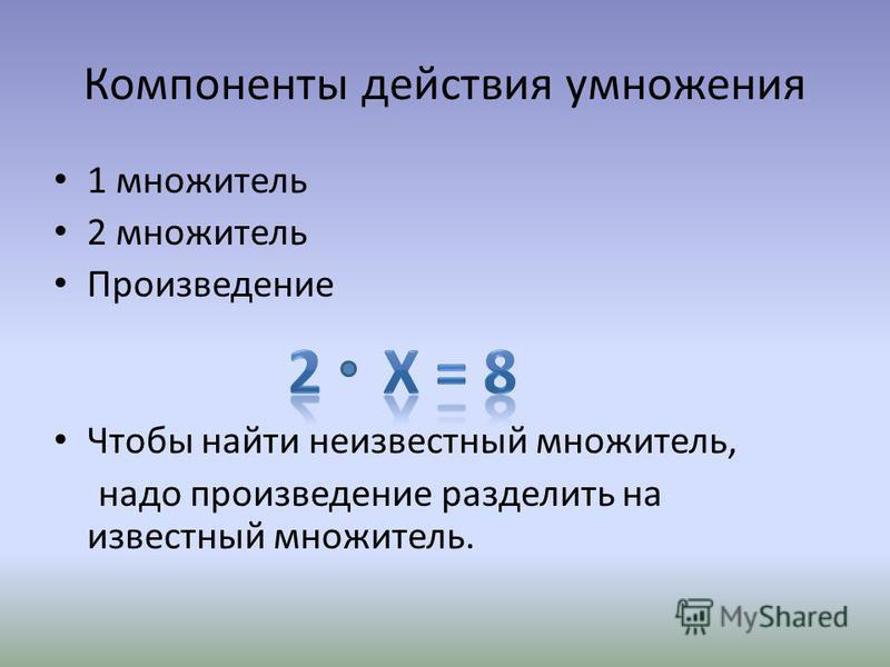 Компоненты действия умножения 1 множитель 2 множитель Произведение Чтобы найти неизвестный множитель, надо произведение разделить на известный множитель.